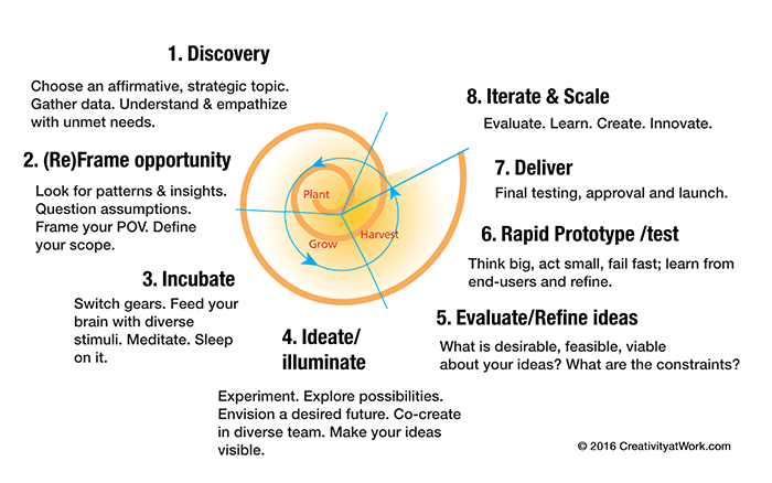 design-innovation-protocol2016_001LR